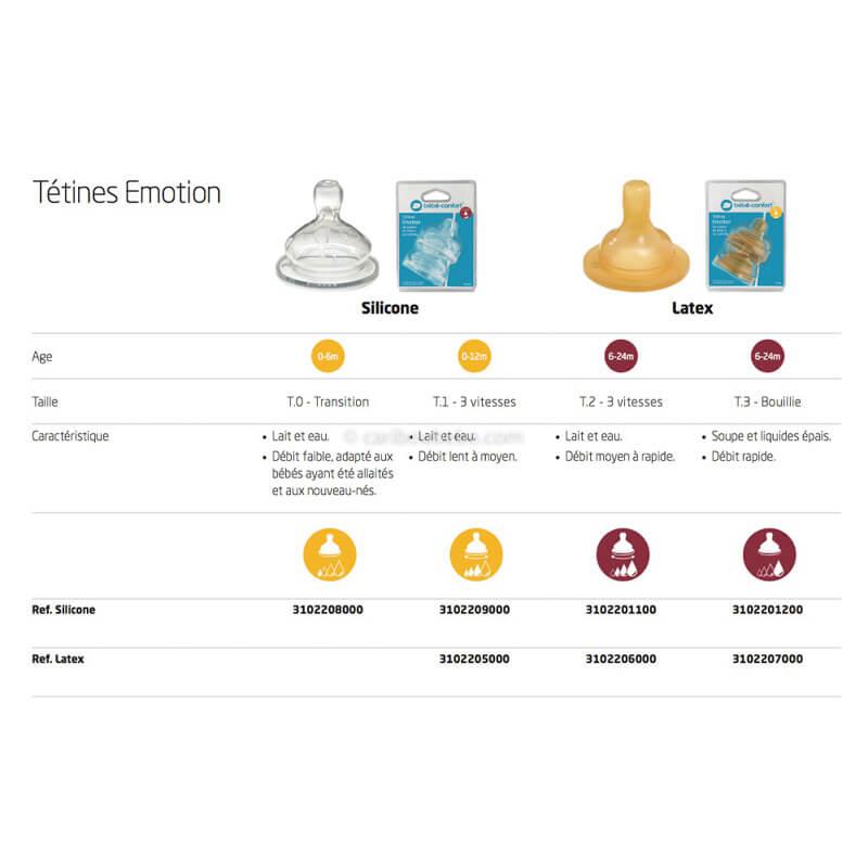 Tétines Émotion Infos Bébé Confort
